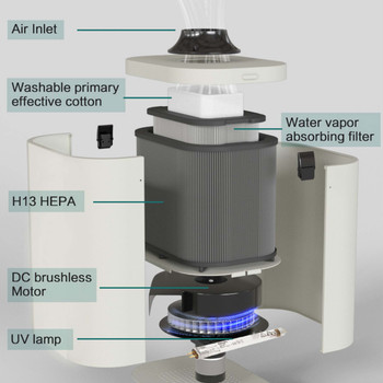 Aerosol Evacuator, UV-C and 3 layers of filtration on wheels