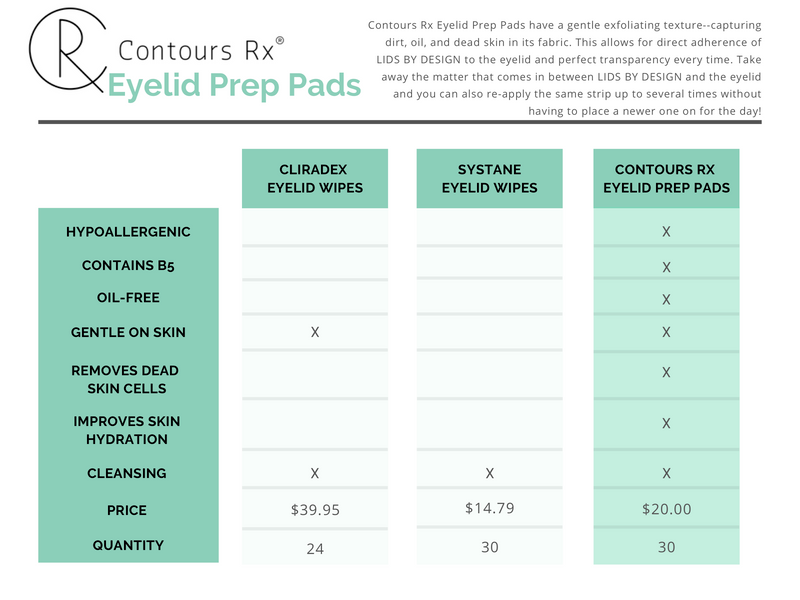 Contours Rx B5 Eyelid Prep Pads gently removes dirt, oils, dead skin & prepares the skin for LIDS BY DESIGN.