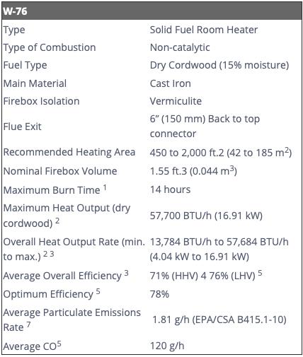 Amantii Lynwood W76 Wood Burning Stove - EPA Approved additional information 1