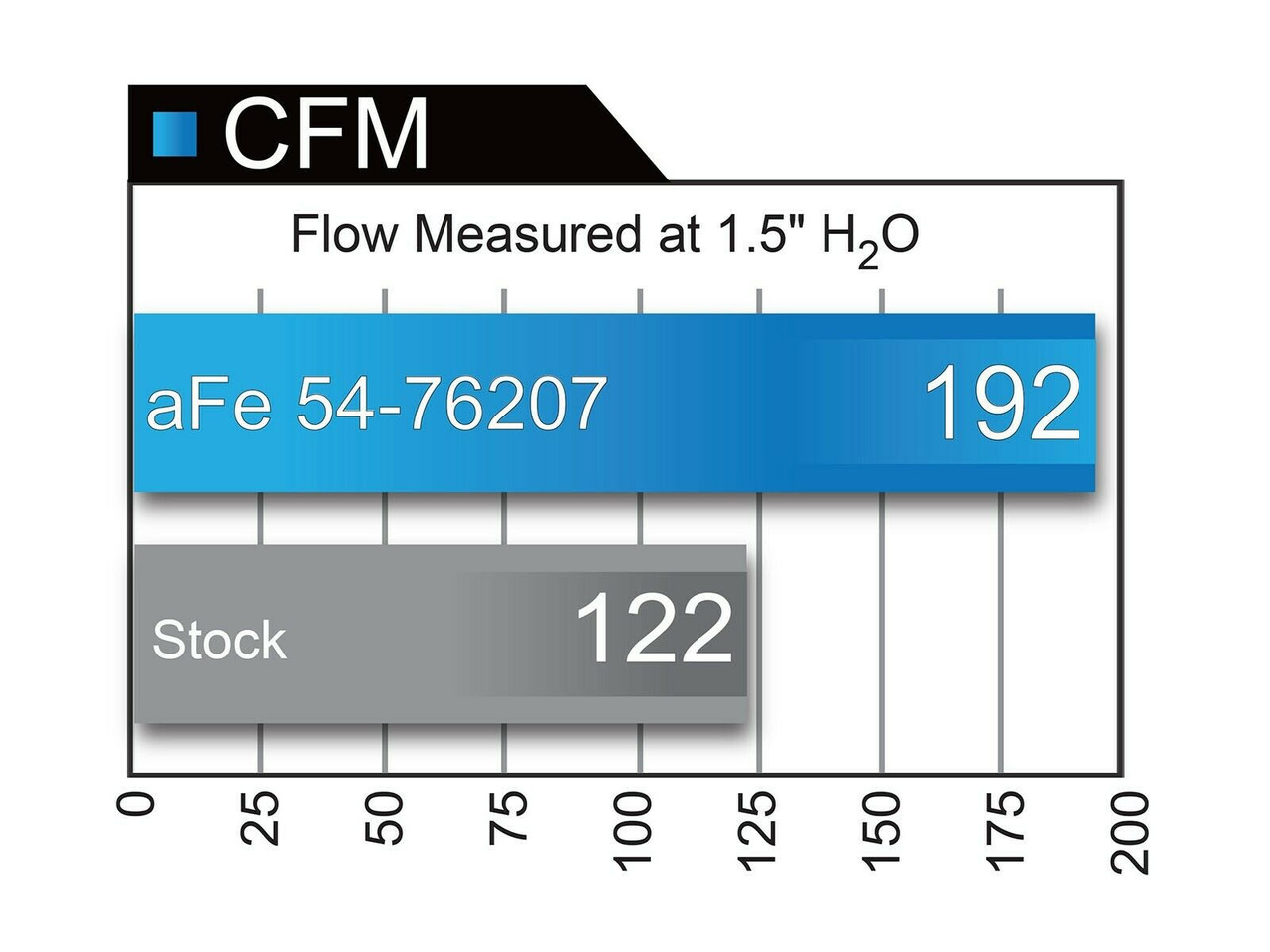 AFE AIR INTAKE FOR 2011-2015 JEEP GRAND CHEROKEE 3.6L WK2 DODGE DURANGO 54-76207