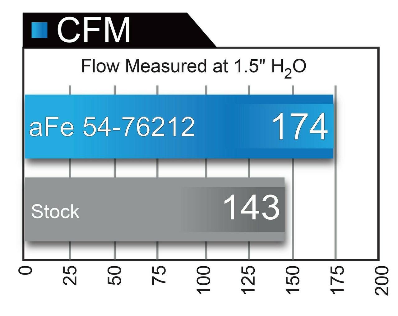 AFE COLD AIR INTAKE for 12-18 JEEP WRANGLER JK 3.6L PRO 5R OILED FILTER 54-76212