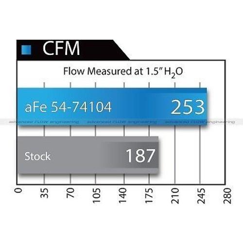 51-74104 - AFE AIR INTAKE MOMENTUM GT PRO 2014 CHEVY SILVERADO GMC SIERRA 5.3L DRY FILTER