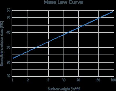Mass Law Curve