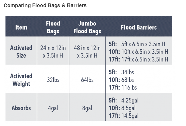 comparing-flood-bags-and-flood-barriers.png