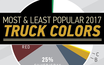 The MOST and LEAST  Popular Truck COlors in 2017