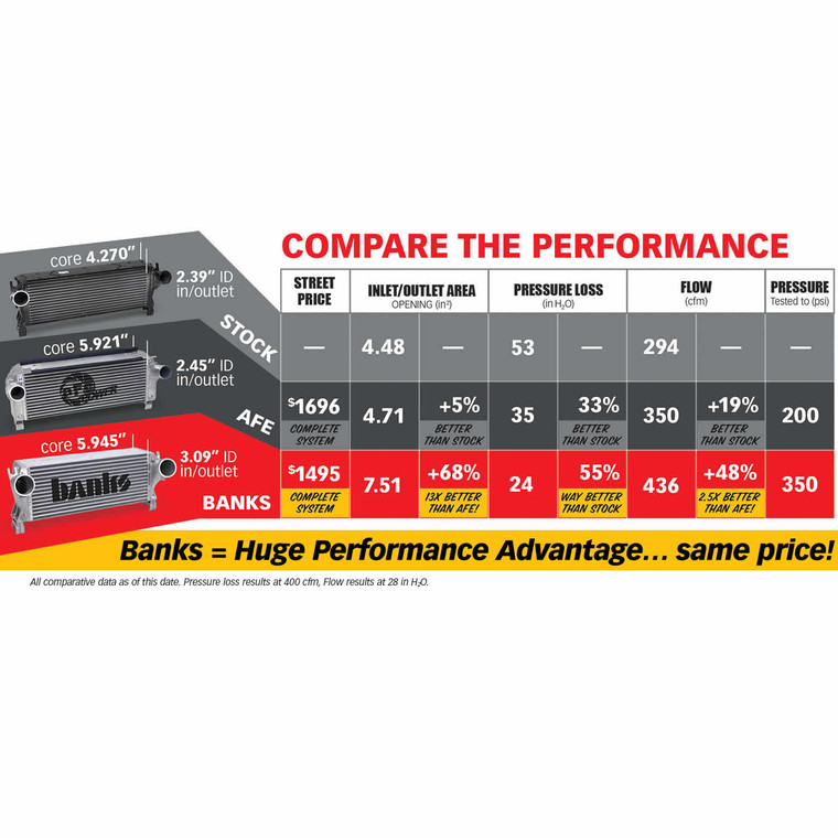 Banks Techni-Cooler 2013-18 Ram 6.7L Intercooler w/ Boost Tubes - Red