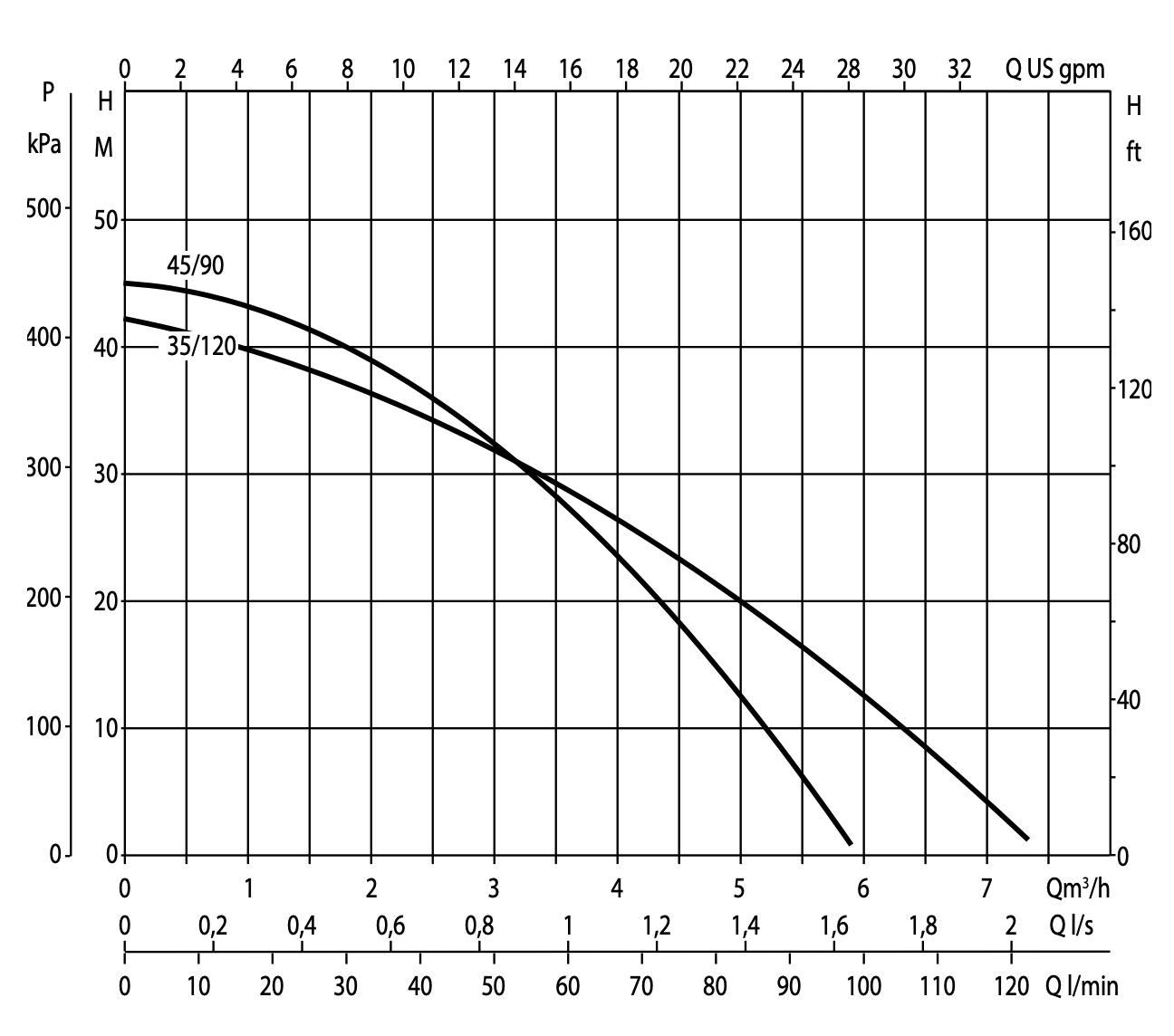 DAB DTron3 Performance Curve