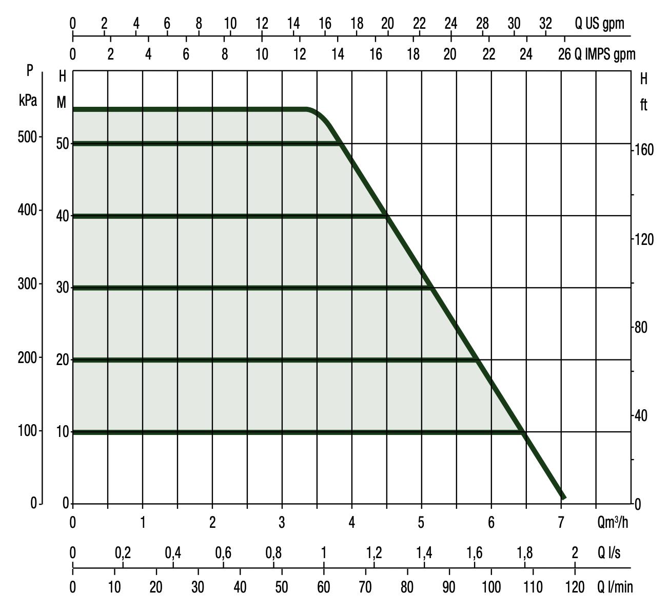DAB ESYBOX DIVER Performance Curve