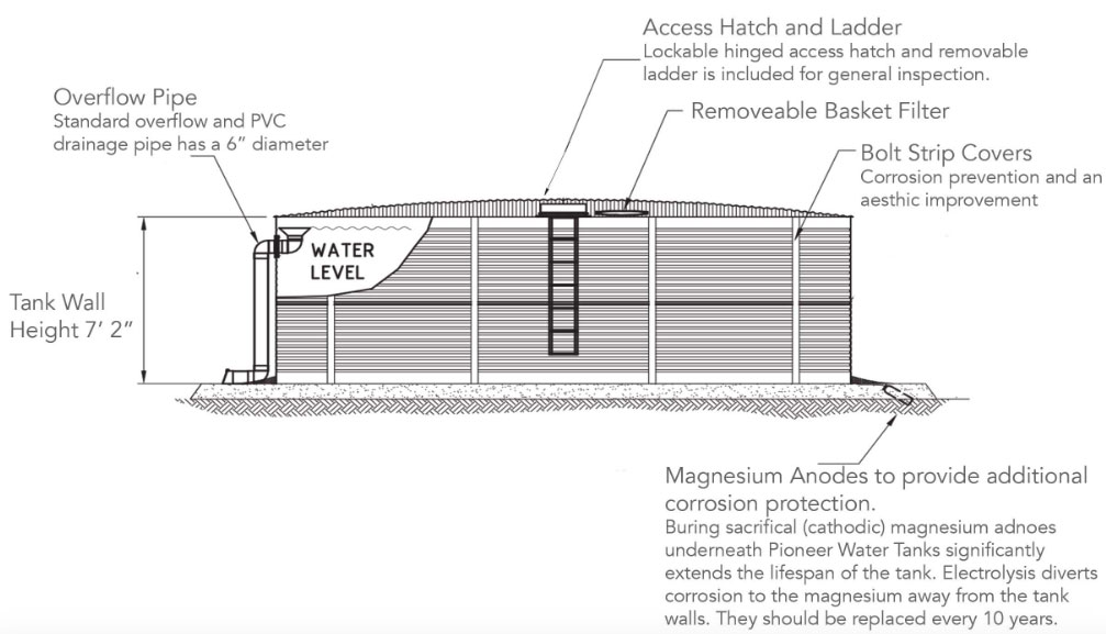 Ideal for ranches, well water storage, rainwater harvesting, fire suppression