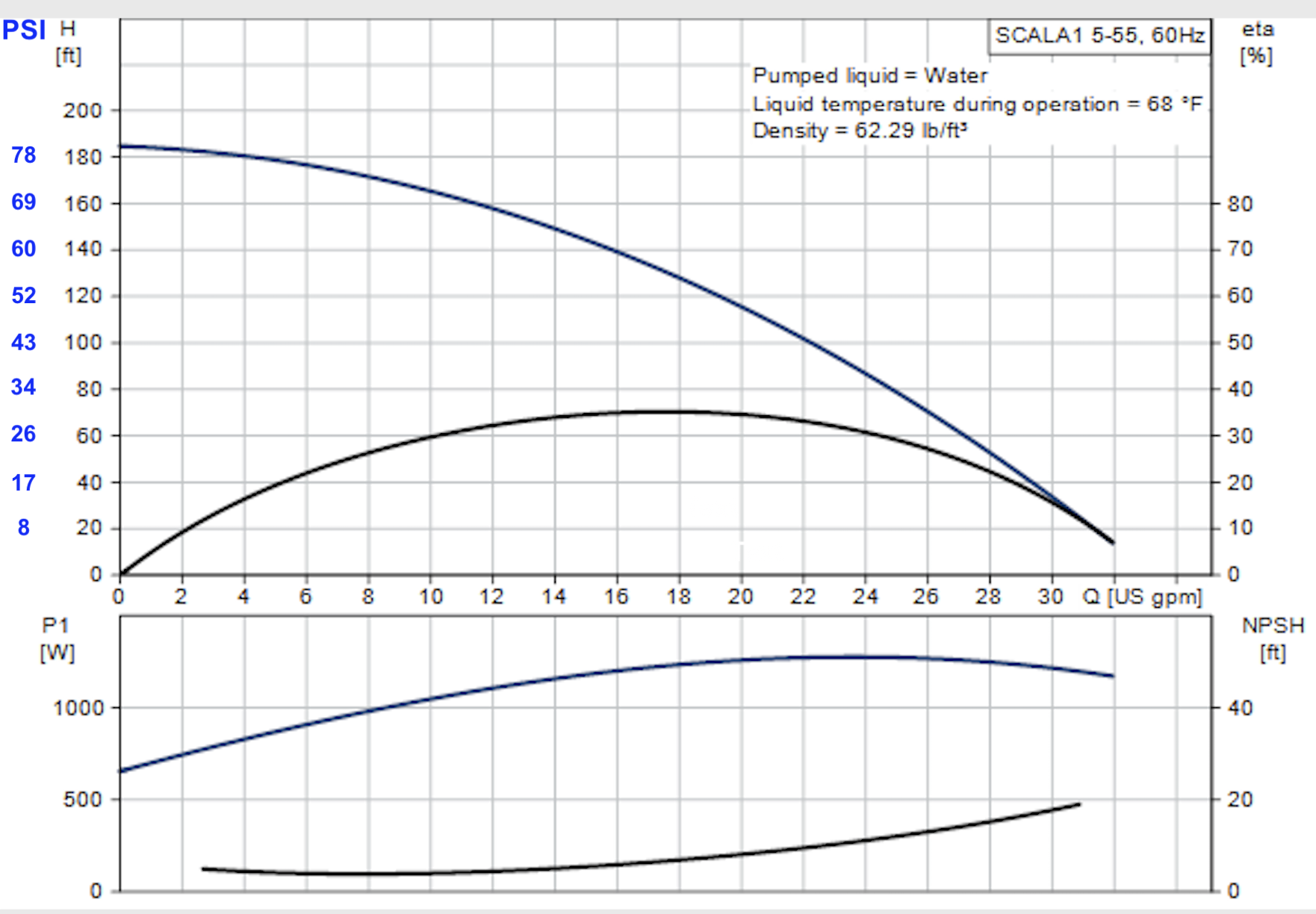 scala-1-55-pump-curve