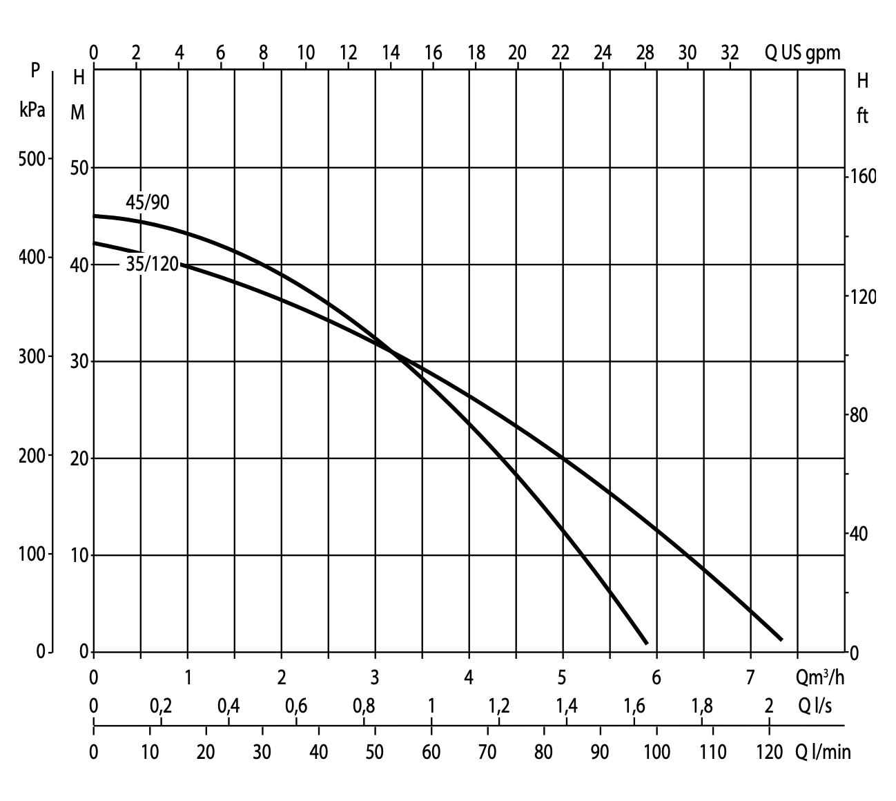 DAB DTron 2 performance curve