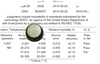 Calibrated to 5 points, the DS1922L Thermochron iButton is a high capacity logger suitable for a wide range of applications.