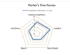 Porter's Five (5) Competitive Forces Radar Chart Template