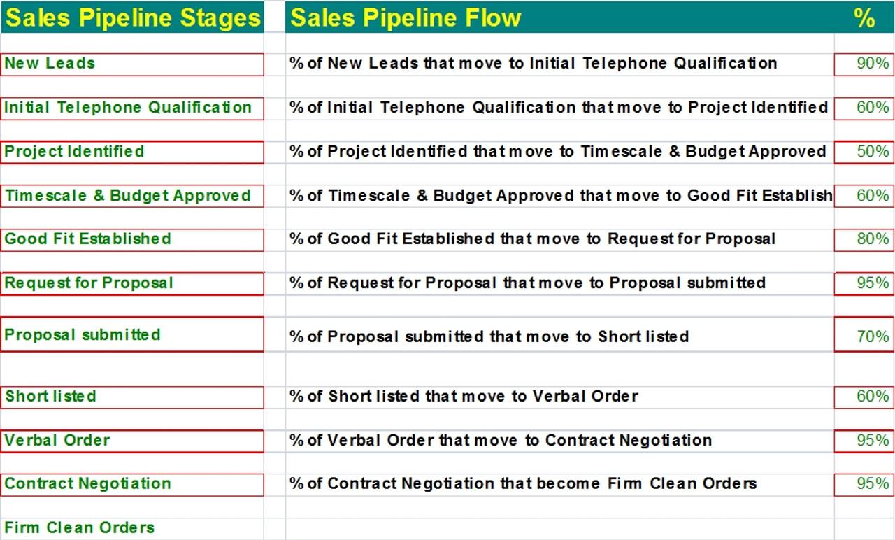 Sales Funnel Calculator Template Excel Sales Pipeline Template Excel Calculator