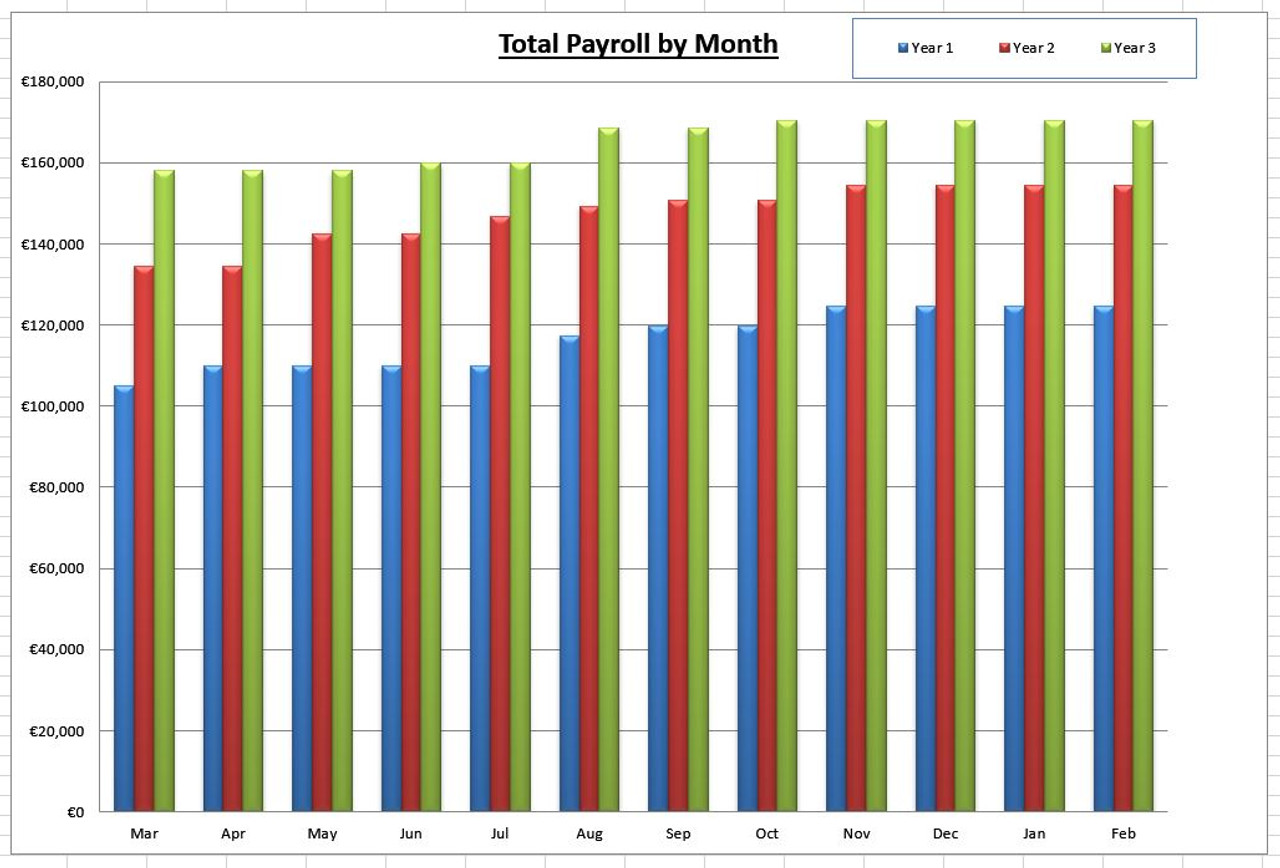 Manpower/staffing Planning and Budgeting Excel XLS template
