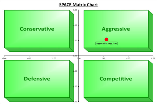 Strategic Analysis: A Choice of Tools