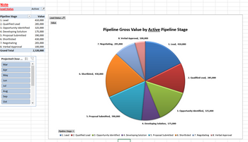 Pipeline Gross Value by Stage Pie Chart
