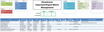 Eisenhower / Urgent Important Matrix Management Excel Dashboard