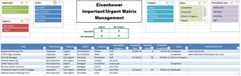 Eisenhower / Urgent Important Matrix Management Excel Dashboard
