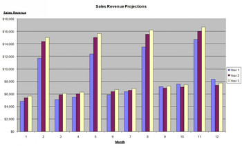 Sales plan 3 year monthly graphic comparision