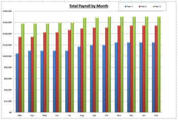 Monthly payroll cost for 3 years