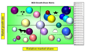 Boston Consulting Group Growth Share Matrix Excel Template