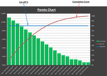 Pareto Analysis Chart Excel Template