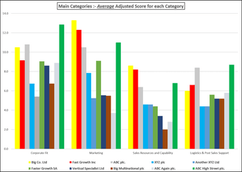 Distribution/Marketing Partner Main Category Total Score Comparison Chart