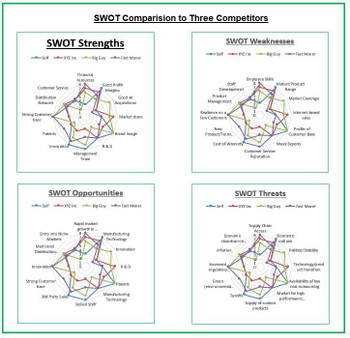 Competitor SWOT Analysis Radar Chart dashboard
