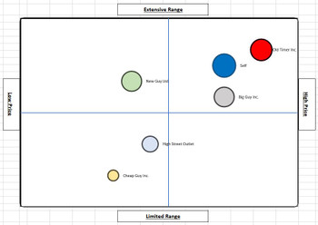 Perceptual Market Map