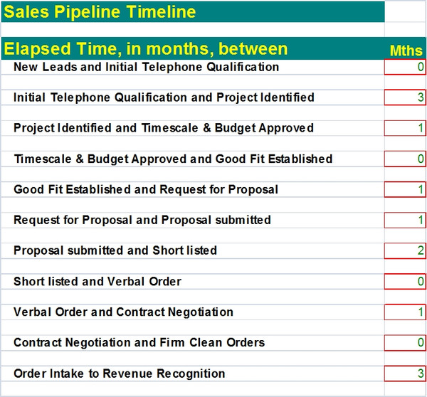 Sales Funnel Template | Sales Pipeline Template Excel Calculator