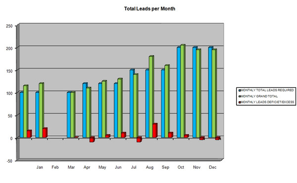 Sales Leads Generation Plan & Budget MS-Excel Template