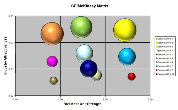 GE-McKinsey Nine Cell Matrix Excel Template
