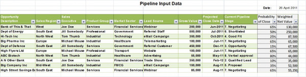 Sales funnel / sales pipeline data input