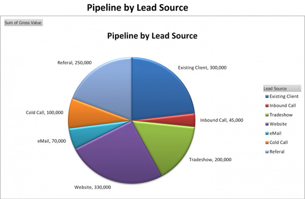 Pipeline by by Lead Source