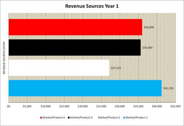 Enterprise SaaS Revenue Model/Plan