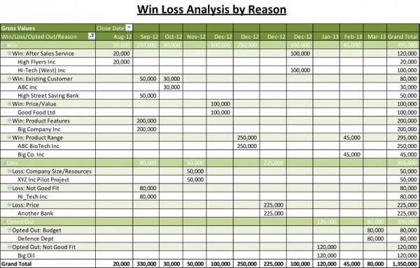 Win Loss Analysis by Reason