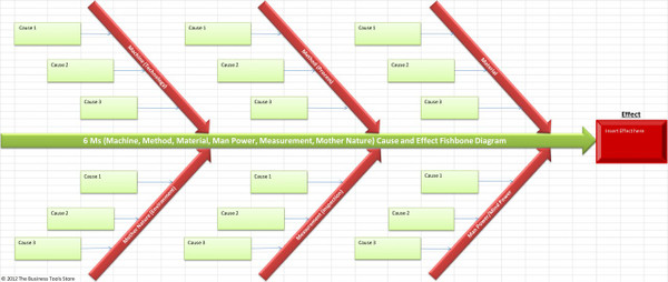 6Ms Cause and Effect Fishbone / Ishikawa Template Excel