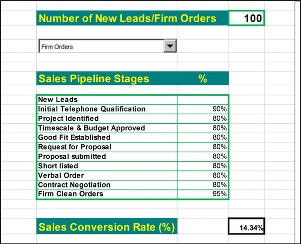 Sales funnel data inputs