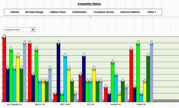Competitor Rating Bar Chart