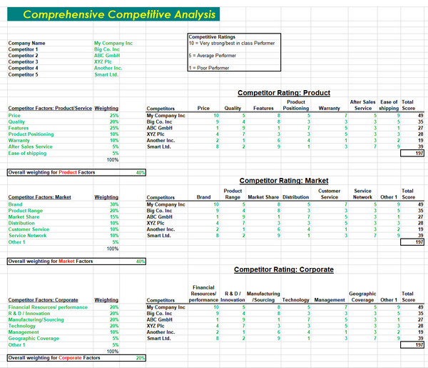 Competitive Analysis Template Input Form