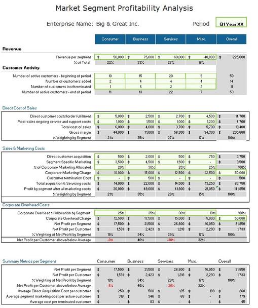 Customer Market Segment Analysis