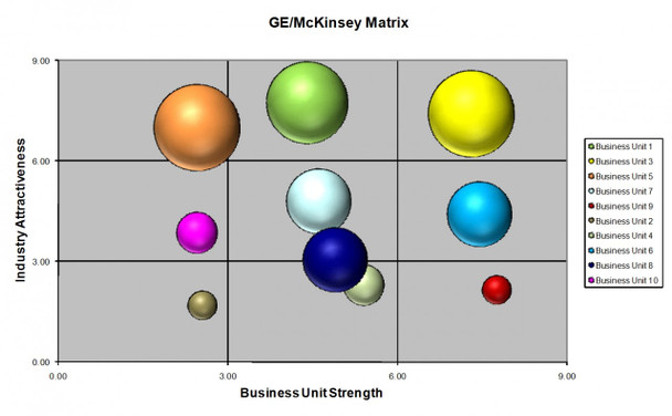 General Electric (GE) McKinsey Matrix Template (MS-Excel)