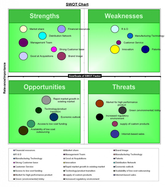 SWOT Chart Template (MS-Excel)