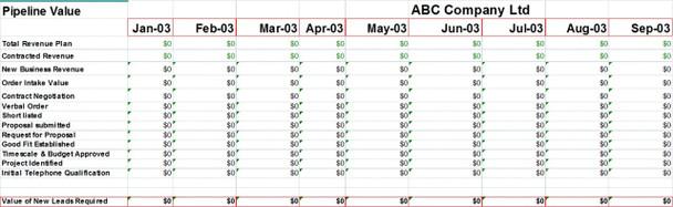 Sales Funnel Template | Sales Pipeline Template Excel Calculator