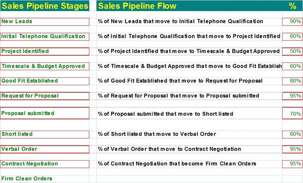 Sales Funnel Calculator Template Excel | Sales Pipeline Template Excel Calculator