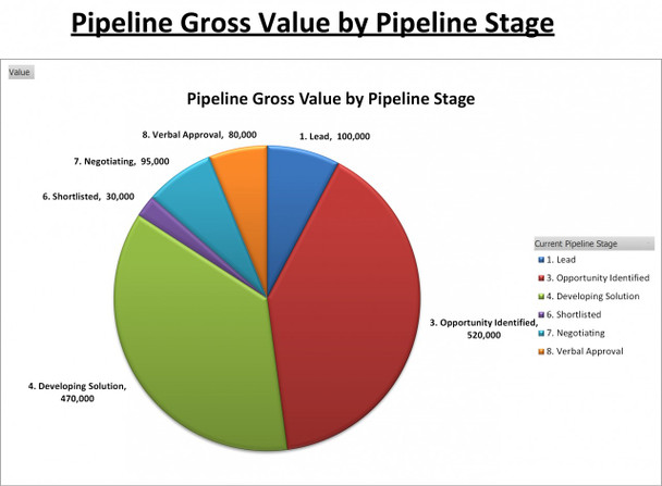 Pipeline Gross Value by Pipeline Stage