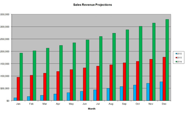 Total Revenue projection/budget by month by year
