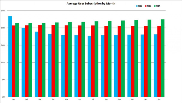 Average user subscription per month