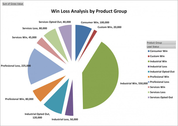 Win Loss Analysis by Product Group